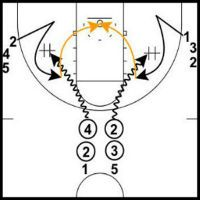 Fun and challenging basketball shooting drills you can use to keep your practices fresh and help your team shoot a higher percentage during games.