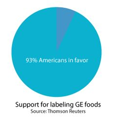 93% of Americans support labeling GE foods