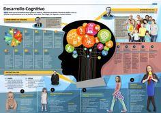 Infografía estapas en el desarrollo cognitivo de niños y niñas