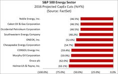 CapEx Cuts Continue In The Energy Sector