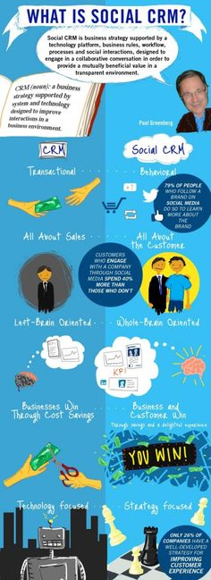 Thanks to Grzegorz Urban - What Is Social CRM? – Infographic on http://www.bestinfographic.co.uk