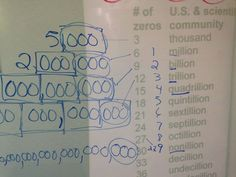 Understanding why we name million, billions, and trillions, fun place value extension.