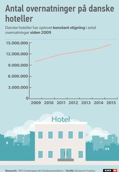 Hotelbranchen er ikke presset af Airbnb | Nyheder | DR
