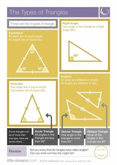 Types of Triangles | Free poster on triangle types from LittleStreams on TeachersNotebook.com -  (2 pages)  - This is a completely FREE poster on the types of Triangles. It is as comprehensive as possible without being too complicated or cluttered. Print it out how you like and use it where you like! Complete