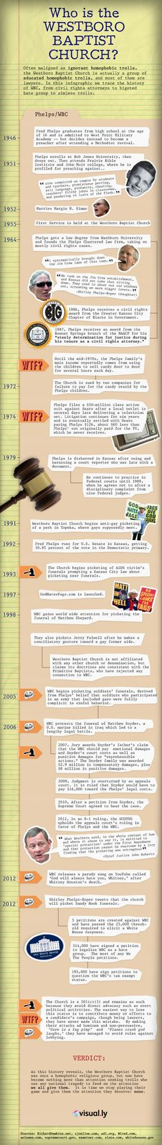 Who is the Westboro Baptist Church? [Infographic]  #WestboroBaptistChurch  #Homophobic  #Trolls  #Infographic