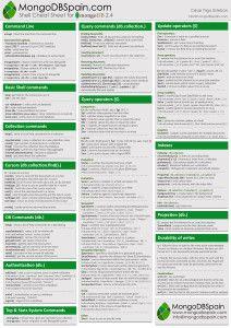MongoDB Cheat Sheet Page 1
