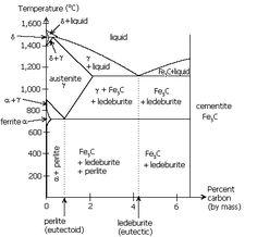 phase diagram of iron carbon