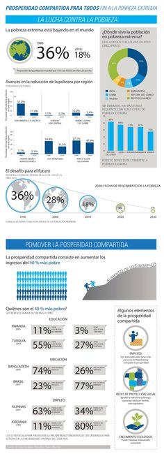 Qué propone el Banco Mundial contra la pobreza #infografia #infographic