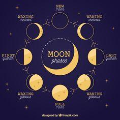 Full Moon Crystal Grid plus Gratitude Ritual - Ethan Lazzerini Moon Phase Chart, New Moon Phase, Lunar Phase, New Moon Rituals, Full Moon Ritual, Sailor Moon, Waxing And Waning, Dark Blue Background, Moon Magic