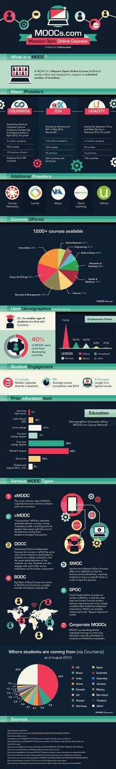 ¿Sabes qué son los MOOC? #infografia