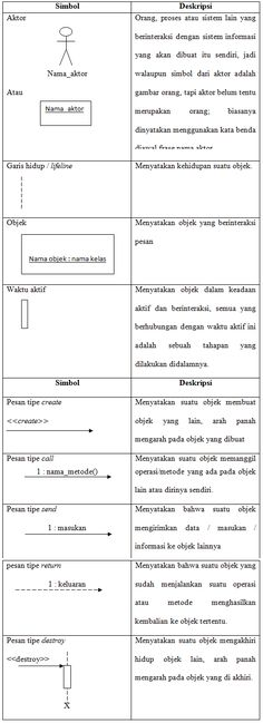 11 best uml images on pinterest language model and speech and penjelasan sequence diagram uml unified modeling language kuliah toni ccuart Image collections