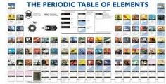 Periodic Table of Elements - Mods Discussion - Minecraft Mods ...