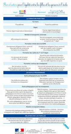 Plan d'action pour l'égalité entre les filles et les garçons à l'école. Plus d'info sur >> http://educ.gouv.fr/c80888