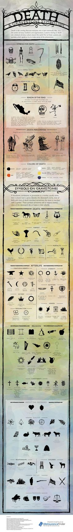 Find out the meanings of the different death symbols found in different cultures and religions across the globe in this detailed infographic. symbol Death and Gravestone Symbolism {Infographic La Danse Macabre, Fantasy Magic, Religion, Cemetery Art, Cemetery Headstones, Cemetery Dance, After Life, Book Of Shadows, Family History