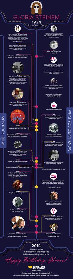 Happy 80th Birthday, Gloria Steinem!   MAKERS