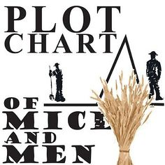 of mice and men diction Of mice and men - language this gcse english literature quiz takes a look at language in of mice and men by john steinbeck john steinbeck wrote of mice and men as a novelette, or what he described as a playable novel.