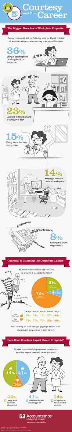 *Top 5 Workplace Etiquette Breaches in an Open Office Space [Infographic]*  http://blog.accountemps.com/top-5-workplace-etiquette-breaches-in-an-open-office-space #Infographic