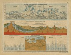 1878 Antique Print of the Earth Geological Sections, Rivers and Mountains to Frame