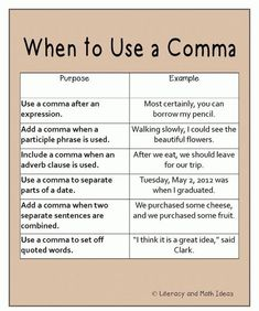 Super Effective Program Teaches Children Of All Ages To Read. Grammar And Punctuation, Teaching Grammar, Grammar Lessons, Teaching Writing, Teaching English, Grammar Tips, Grammar Posters, Rules Of Grammar, Grammar Help