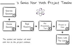 My Own Genius Hour: Process for Genius Hour Reading Projects, Math Projects, Inquiry Based Learning, Project Based Learning, Too Cool For School, School Fun, Genious Hour, Research Presentation, Instructional Planning