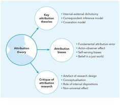 Deindividuation and Attribution Theory Essay