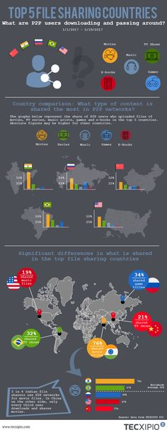 Top 5 file sharing countries: More than anywhere else in the world: Every third P2P user in Russia shares games! A nation of gamers and e-bookworms? India: Big-time movie buffs, but little interest in music! Brazil binges on TV series and what about the USA and China? Click here to read full article..