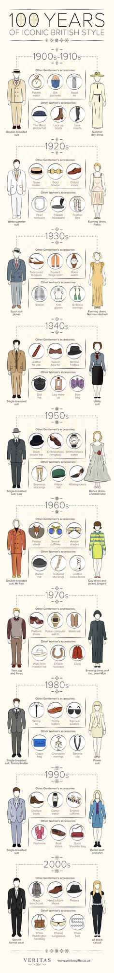 100 Years of Iconic British Style #Infographic #Fashion #LifeStyle
