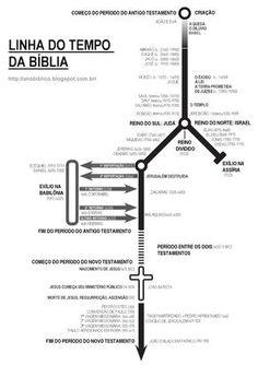 Este material é muito interessante para entender a cronologia e a narrativa bíblica. A linha de tempo permite que a história seja contextual...