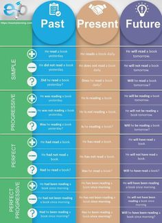 Tenses chart will help you to learn tenses and remember tenses formula. Tenses chart will help you to learn tenses and remember tenses formula.,Infographik Tenses chart will help you to learn tenses and remember. English Grammar Tenses, Teaching English Grammar, English Writing Skills, English Idioms, English Vocabulary Words, English Language Learning, English Phrases, Learn English Words, English Study