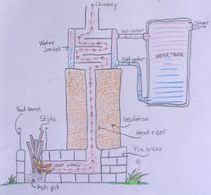 Diagram of rocket stove water heater.