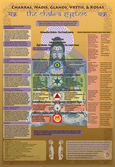 This Chakra system chart gives basic  information about the following  concepts according to Yoga and  Tantrik psychology and philosophy:   1. Chakras. 2. Nadiis. 3. Vrttis. 4. Koshas. 5. Glands. 6. Indriya. 7. Biija mantras. 8. Tanmatras. All art & design by Aaron Staengl © All rights reserved.
