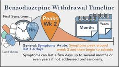 650x371xbenzo-withdrawal-timeline.jpg.pagespeed.ic.B2WNqTnDbp.jpg (650×371)