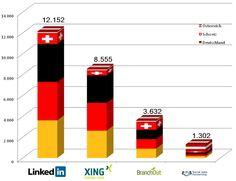 Überraschende Zahlen: #LinkedIn in DACH weit vor #XING mit Stellenanzeigen!? via @Stephan Koß