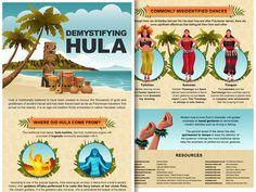 Infographic to understand Hawaiian hula dancing - Go Visit Hawaii Hawaiian Hula Dance, Hawaiian Dancers, Hawaiian Tiki, Hawaiian Islands, Polynesian Dance, Polynesian Designs, Hawaiian Words And Meanings, Hawaiian Phrases, Hula Music
