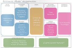 business model canvas Nesspresso