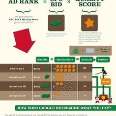 Hoe Google je advertentiepositie bepaald en je klikprijs berekend. #googleadwords #cpc #howtocalculate #infographic