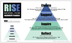 LEARN - LEAD - GROW : RISE Up and Provide Meaningful Feedback to Students: RISE Model (Part 1)