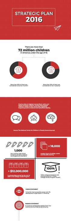 Infographic templates, Storyboard and Timeline on Pinterest