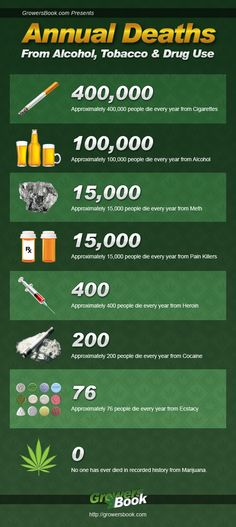 Annual Deaths From Alcohol, Tobacco & Drug Use