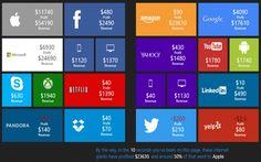 Kolik vyděláte za 10 sekund? Více než Twitter!   svetbohatstvi.cz Internet Usage, Sem Internet, Microsoft, Visual Dictionary, Google Facebook, Like Facebook, Information Graphics, Data Analytics, Technology