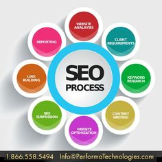 SEO Services In North East Fulfill Business Demands SEO services in North East include content creation, link building, website optimization and many more. Search Engine Guru is a company that has been offering digital marketing facilities since 20 years. Website Optimization, Search Engine Optimization, Seo Marketing, Digital Marketing Services, Business Marketing, Online Marketing, Marketing Training, Marketing Ideas, Business Branding