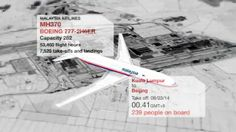 BBC News, Missing Malaysia plane: What we know http://www.bbc.co.uk/news/world-asia-26503141 From 1st April 2014, a round up of the available facts on MH370