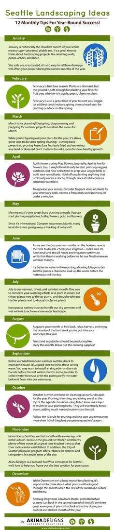 Seattle Landscaping Tips Infographic - Seattle Homestead