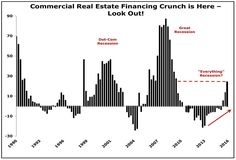 Real estate market is turning. Great Recession, Commercial Real Estate, Real Estate Marketing, Turning, Investing, Advice, Signs, Tips, Woodturning