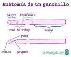 anatomia de un ganchillo 00