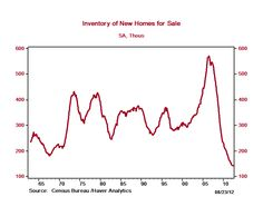 Inventory of New Homes for Sale 08-23-12 #RealEstate