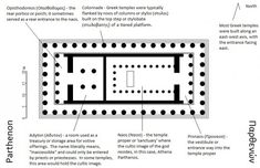 A Brief Overview of Ancient Greek Temples - - A Brief Overview of Ancient Greek Temples Architecture This is a floorplan of the Parthenon with notes that I added to illustrate different points of Greek temple design. Parthenon Architecture, Byzantine Architecture, Ancient Greek Architecture, Gothic Architecture, Greek Parthenon, Ionic Order, Ancient Greek Theatre, Temple Design, Greek Words