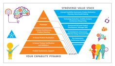 synoverge value stack your capability pyramid concept prototype product architecture planning in-house realization verification and validation support feasibility assessment realiztion planning outsourced test automation customization