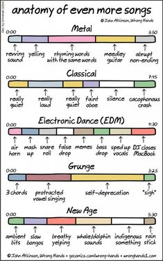 Anatomy of Even More Songs, An Insightful Comic That Gets to the Core of Specific Musical Genres Anatomie van nog meer liederen, een insightful strip die de kern van specifieke muzikale genres bereikt Electro Music, Music Is Life, New Music, Music Music, Dance Music, Sheet Music, Funny Songs, Funny Quotes, Funny Gifs