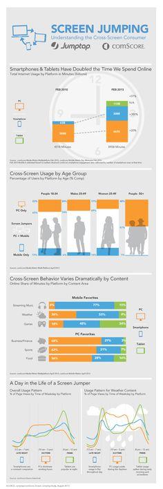 Dispositivos móviles hacen q doblemos nuestro tiempo en Internet Jumptap and comScore Release New Cross-Screen Study  http://www.jumptap.com/home-page-news/jumptap-and-comscore-release-new-cross-screen-study/